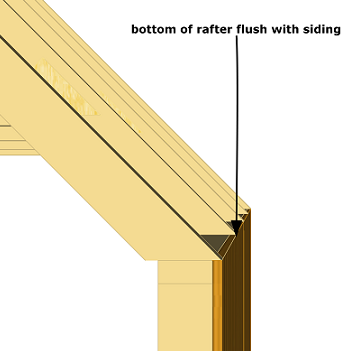 bottom of shed rafters flush with siding