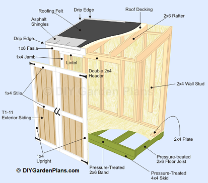 Shed idea on pinterest lean to shed sheds and lean to Lean to dog house plans